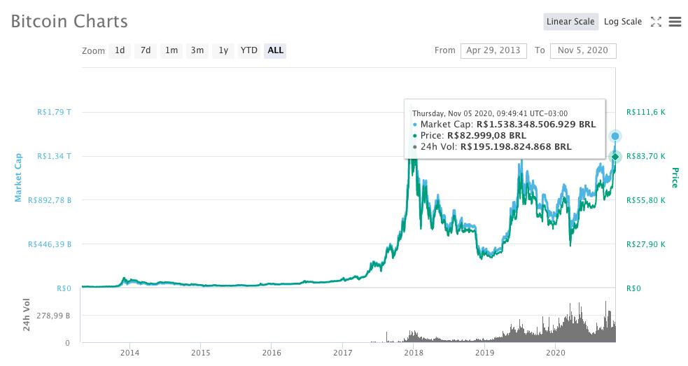 Gráfico Bitcoin