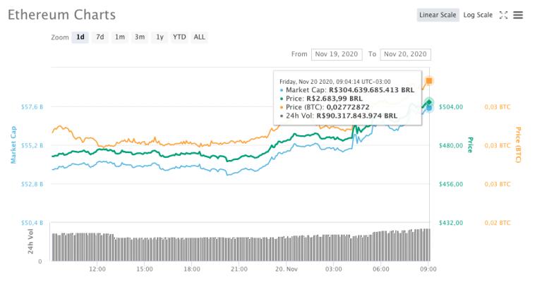 Variação de preço do Ethereum nas últimas 24 horas na cotação em reais