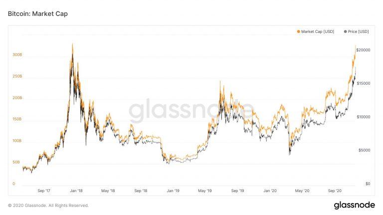 Gráfico do valor de mercado do Bitcoin
