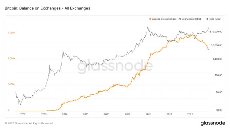 Número de Bitcoins armazenados em exchanges