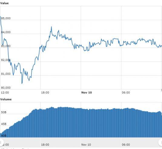 Gráfico com as variações de preço do BTC nas últimas 24 horas. Fonte