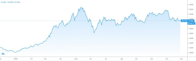 Real tem queda de 26,1% em relação ao dólar