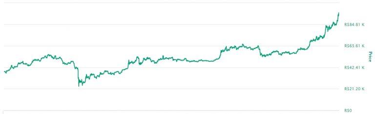 Variação de preço do Bitcoin em 2020