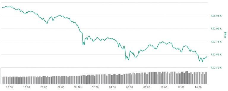 Variação de preço do Ethereum em reais nas últimas 24 horas