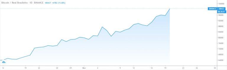 Bitcoin rompe os R$ 100 mil na Binance