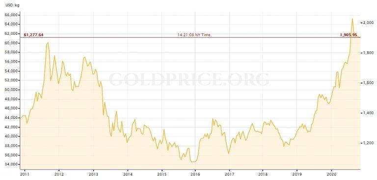 Gráfico com a variação do preço do ouro nos últimos 10 anos