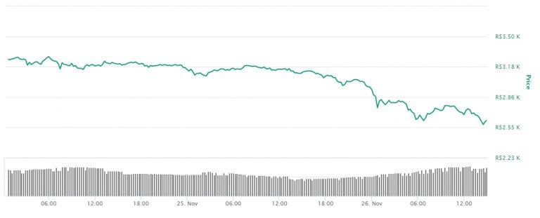 Variação de preço do Ethereum em reais nas últimas 48 horas