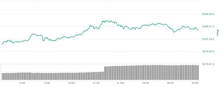 Variação de preço do Bitcoin nas últimas 24 horas