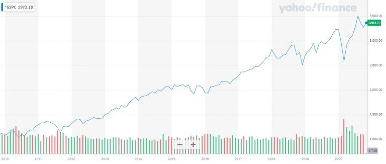 Gráfico com a variação do preço do índice S&P 500 nos últimos 10 anos