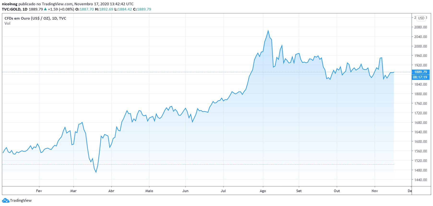 Preço do ouro em 2020