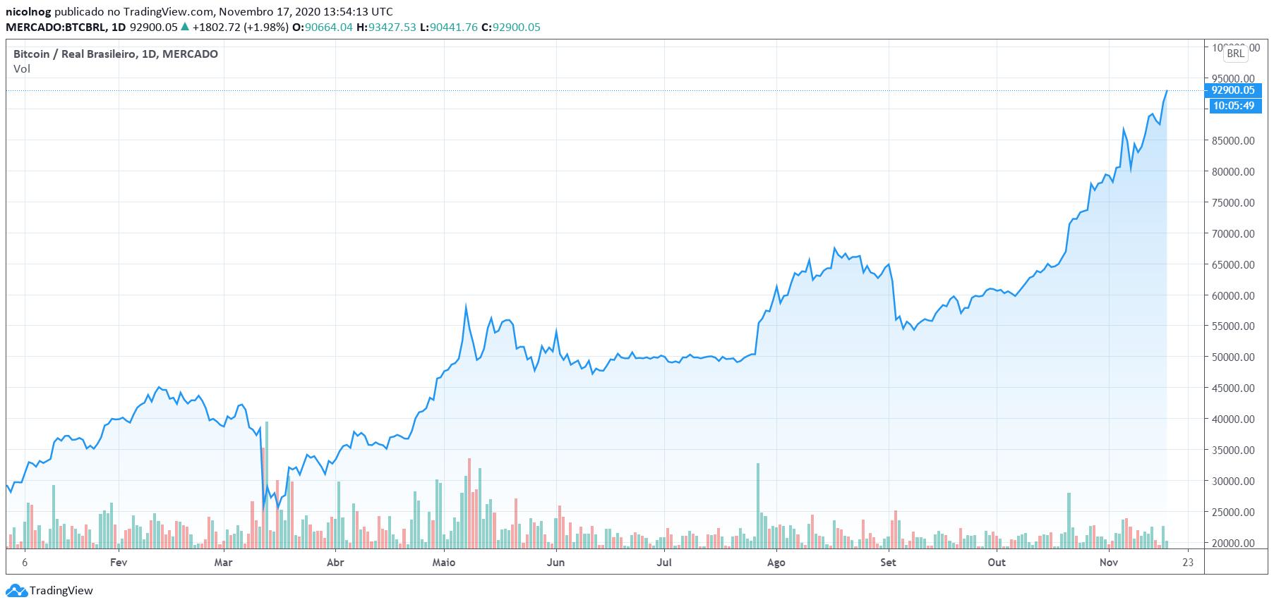 Preço do Bitcoin em 2020