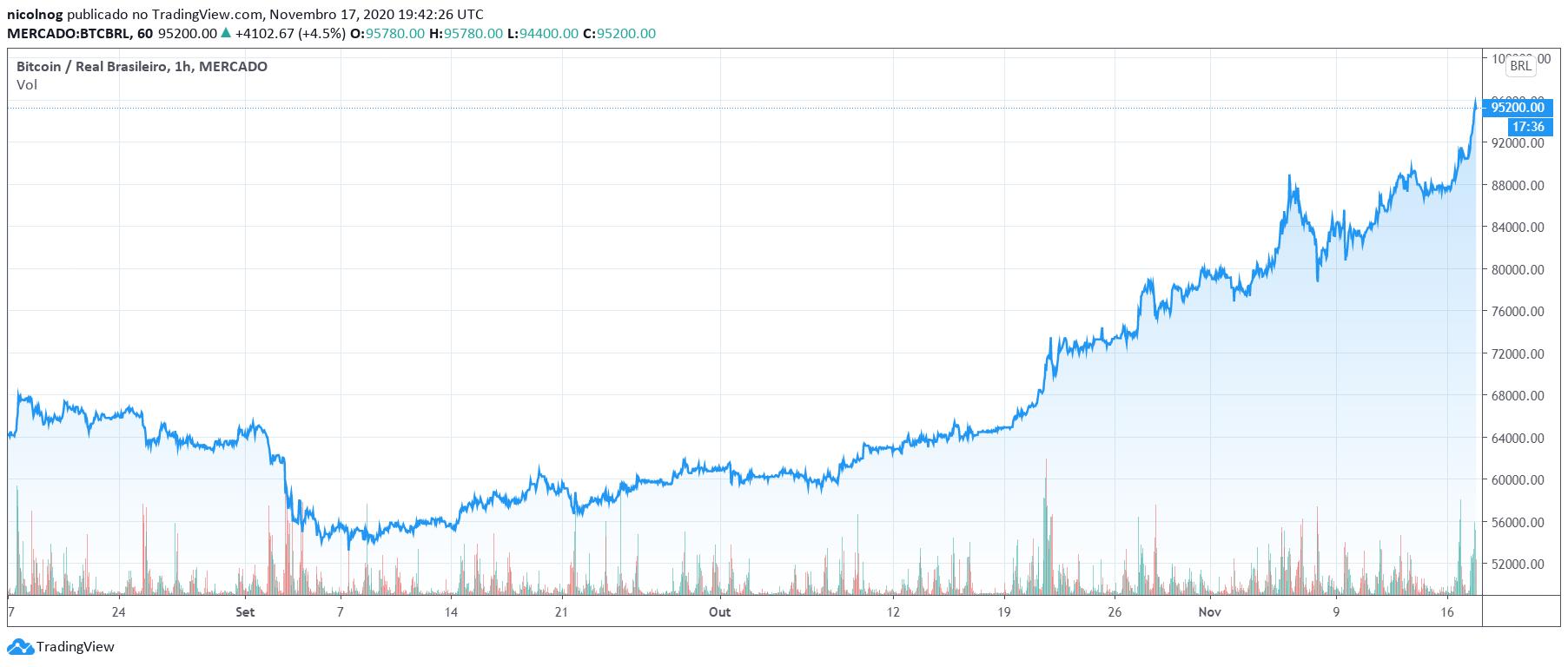 Preço do Bitcoin nos últimos três meses