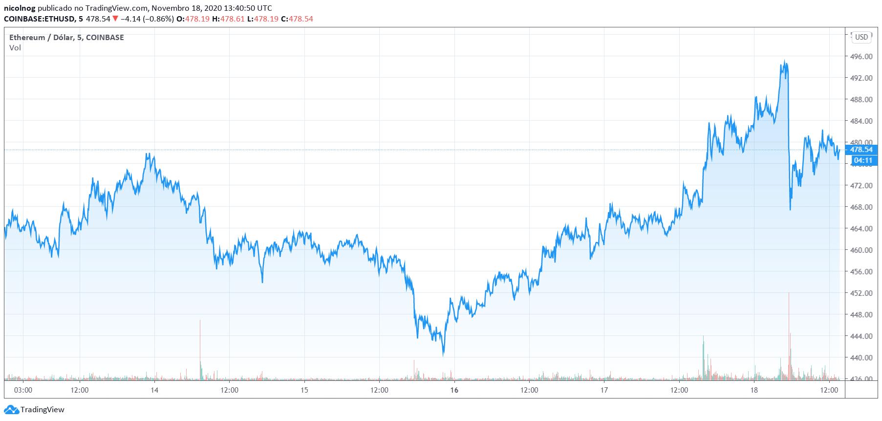 Preço do Ethereum nos últimos cinco dias