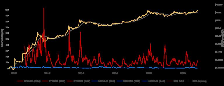 Volatilidade do Bitcoin em dólares (linha vermelha)