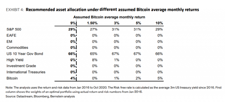 Alocação sugerida para os investidores em cada ativo