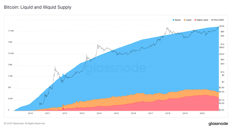 Bitcoin: fornecimento líquido e ilíquido