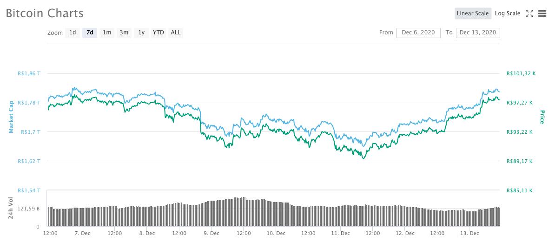 Valorização semanal BTC