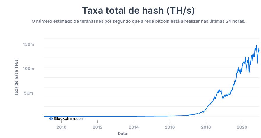 Poder de processamento total do Bitcoin