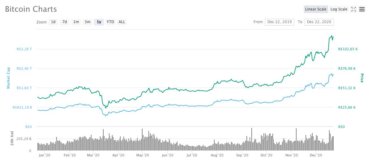 Desempenho anual do Bitcoin em 2020