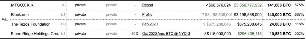 Saldo em Bitcoin nas mãos de empresas privadas