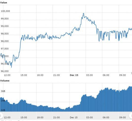 Bitcoin quase retorna aos R$ 100.000 enquanto criptomoedas avançam
