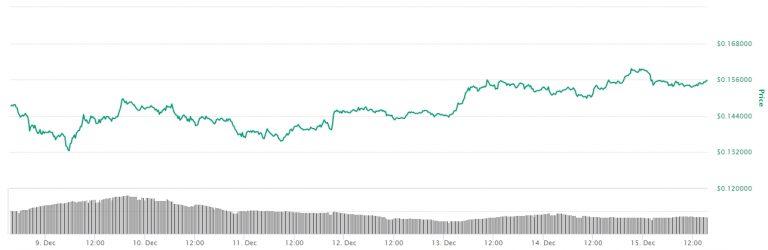 Variação de preço da ADA nos últimos sete dias