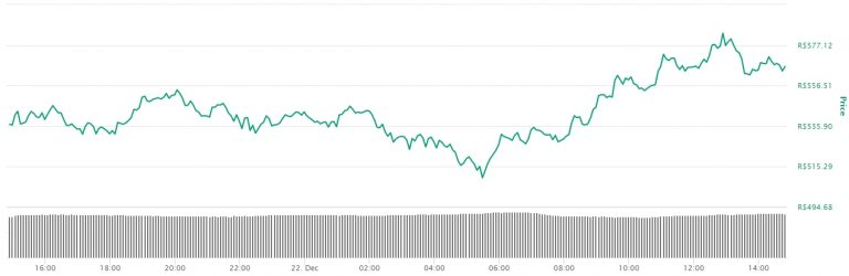 Gráfico com a variação de preço da Litecoin nas últimas 24 horas