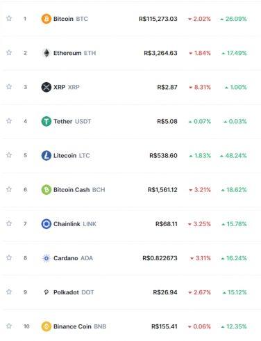 Dez maiores criptomoedas em valor de mercado.