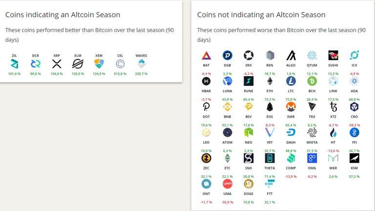 Altcoins consideradas para indicar a alt season