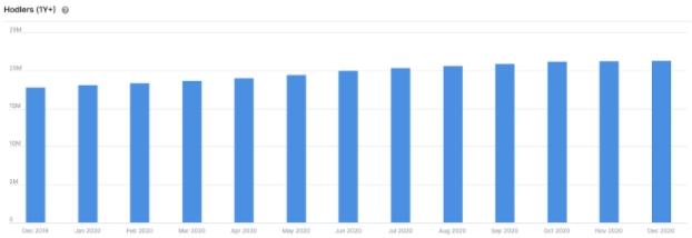 Número de pessoas acumulando BTC há mais de um ano