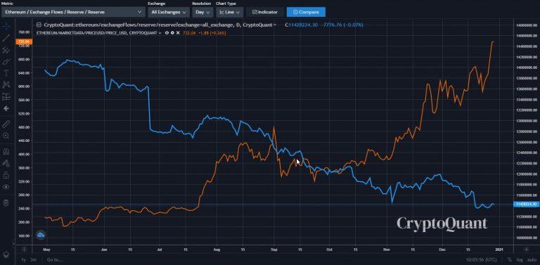 Razão entre disponibilidade e preço da ETH