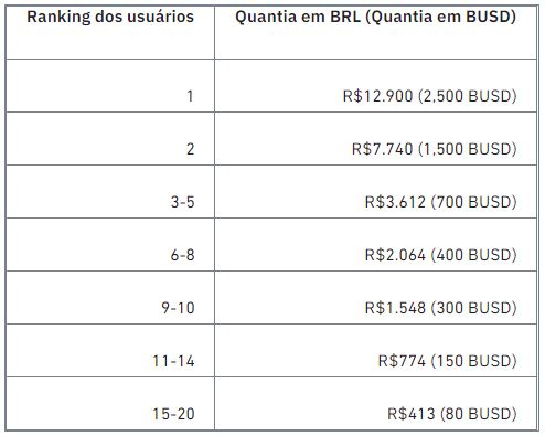 Ranking dos Usuários para a Competição de Pares de Trading em BRL