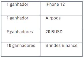 Tabela de Prêmios da Binance