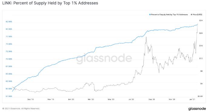 Evolução da concentração de LINK no 1% dos endereços