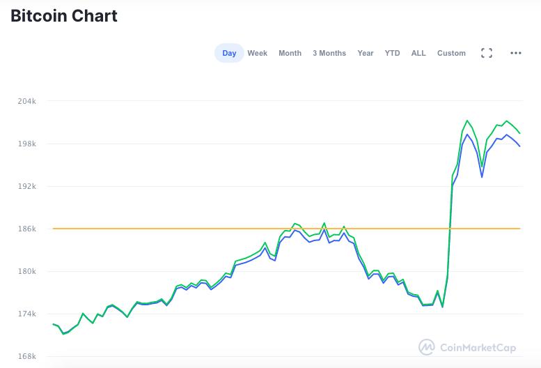 Um pico de alta se formou logo após o ato de Musk
