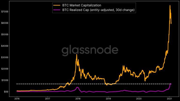 Gráfico com influxo de dinheiro no Bitcoin (linha roxa)
