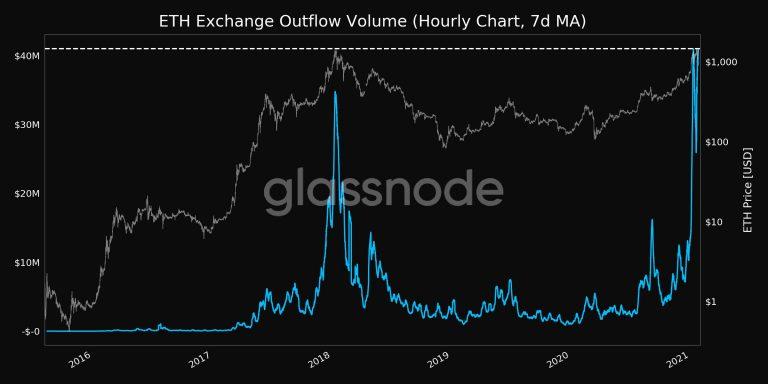 Quantidade de fluxo de ETH saindo das exchanges