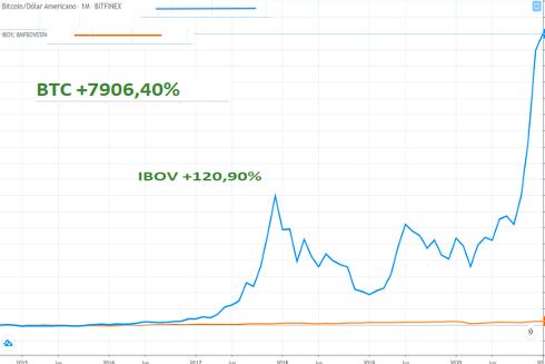 Fonte: TradingView - Comparação últimos 5 anos.