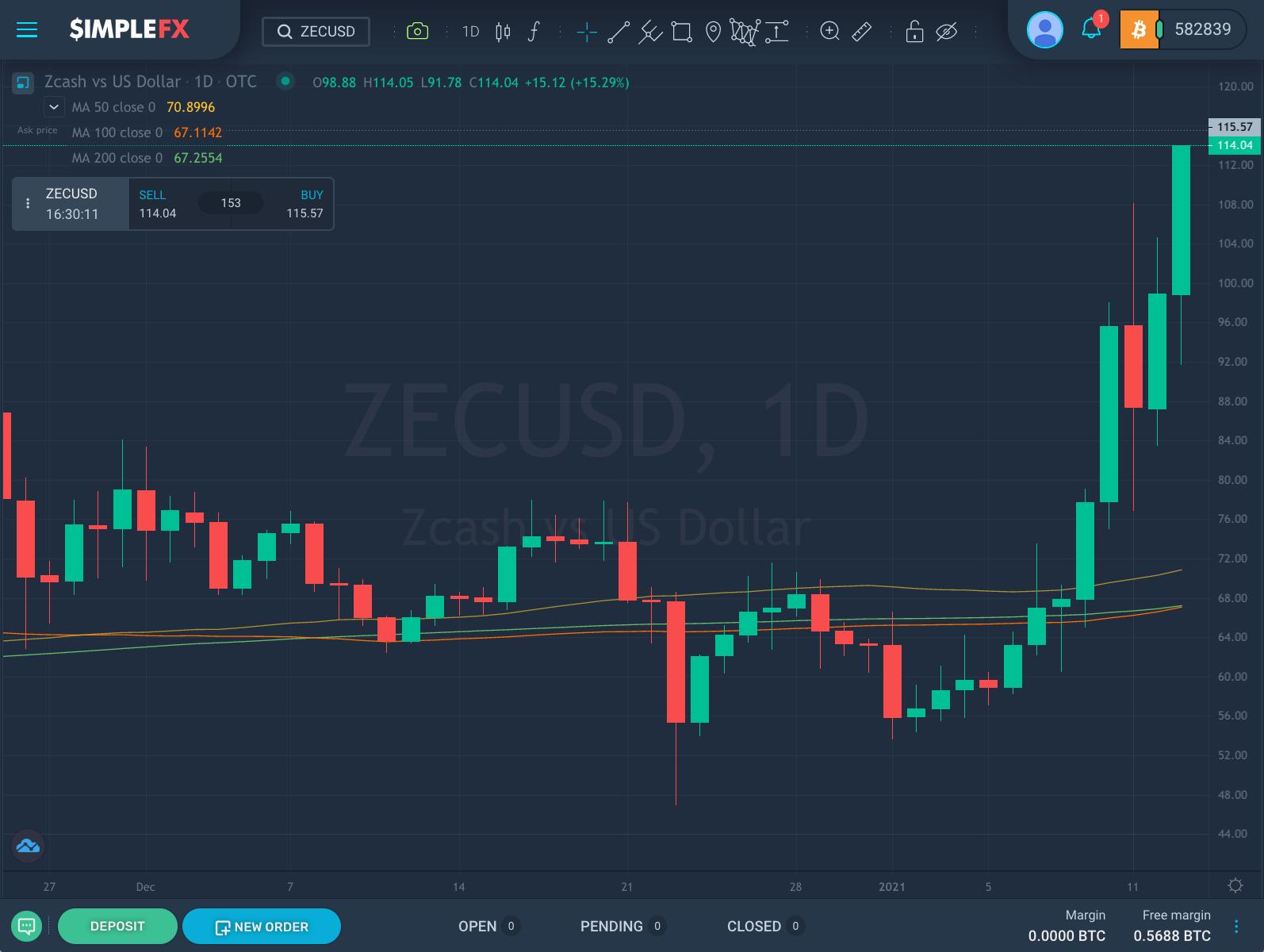 O preço ZECUSD sobe acima dos SMAs de 50, 100 e 200 dias, SimpleFX WebTrader