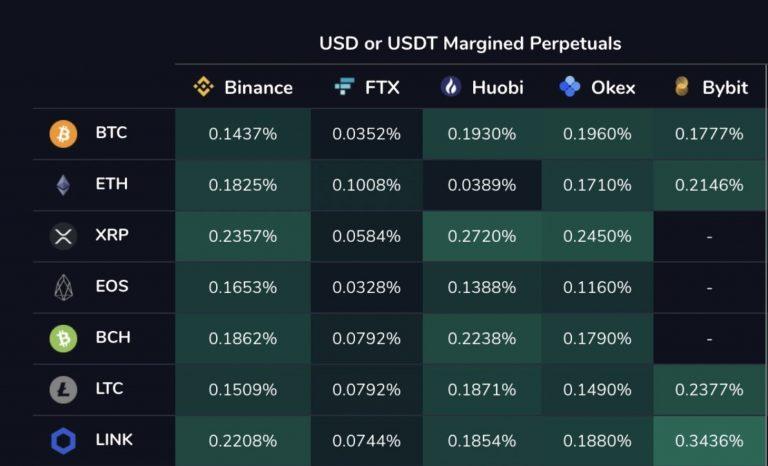 Índice de taxas de financiamento em diferentes exchanges