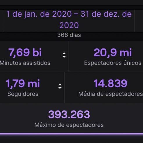 Números de Gaules em 2020 na plataforma Twitch