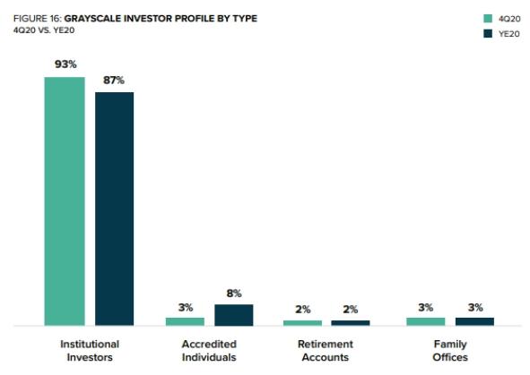 Proporção de investidores nos fundos da Grayscale. Fonte: Grayscale