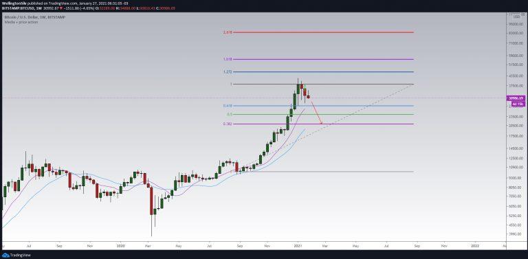 Gráfico semanal do BTC (W)