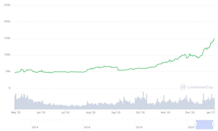 Gráfico com a variação de preço do Bitcoin.