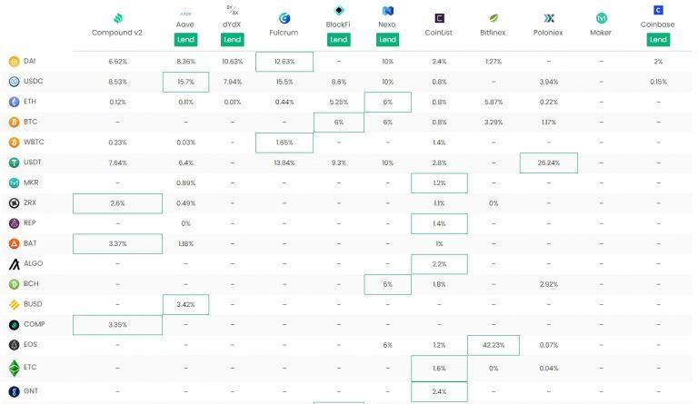 DeFi Rate e seu agregador de plataformas