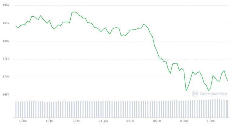 Gráfico com a variação de preço do Bitcoin nas últimas 24 horas
