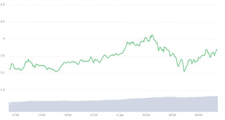 Variação de preço do Sushi nas últimas 24 horas