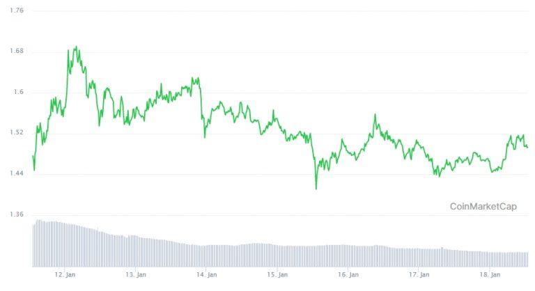 Variação de preço do XRP nos últimos 7 dias