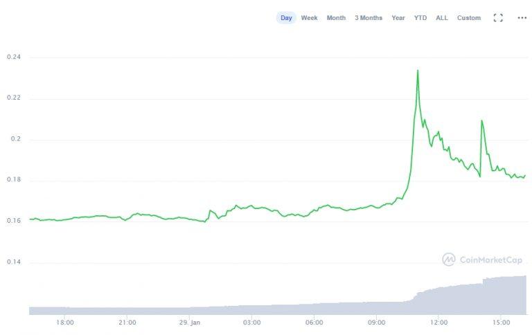 Variação de preço da Tron nas últimas 24 horas