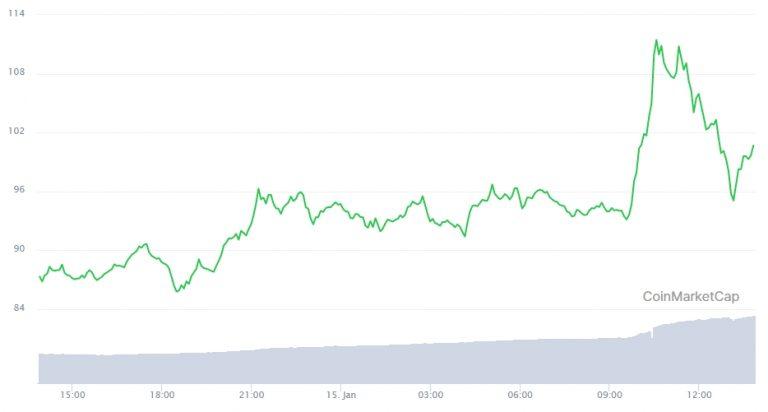 Gráfico com a variação de preço da Chainlink nas últimas 24 horas